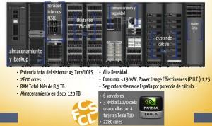 imagen con esquema de la disposición y caracterísiticas del Supercomputador Caléndula.